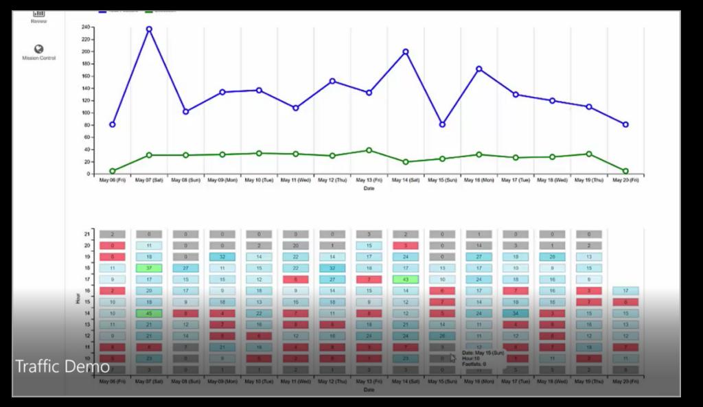 voloforce analytics TrAction traffic